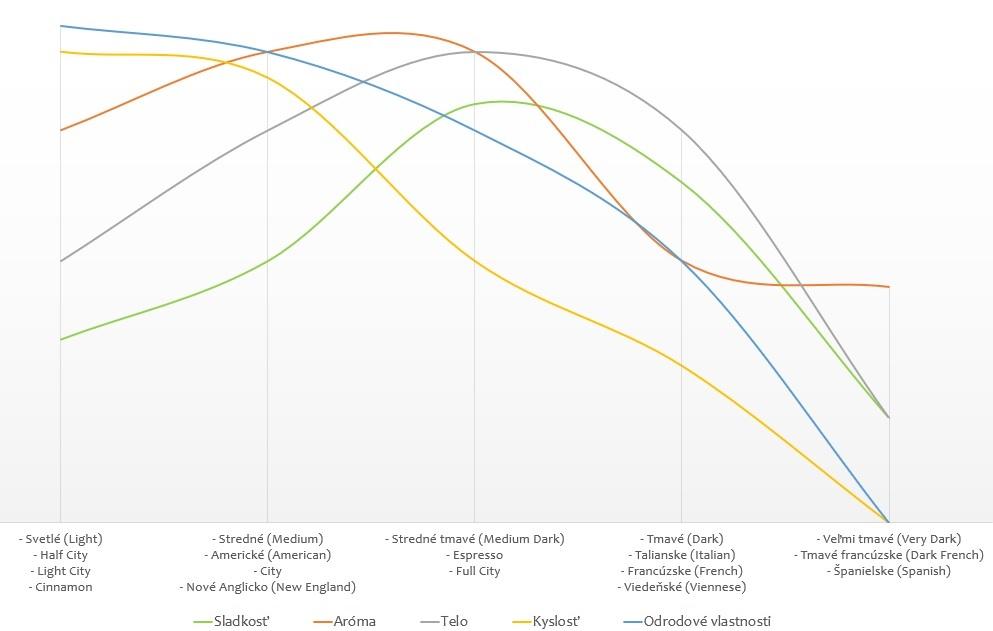 Vývoj vlastností kávy podľa stupňa praženia