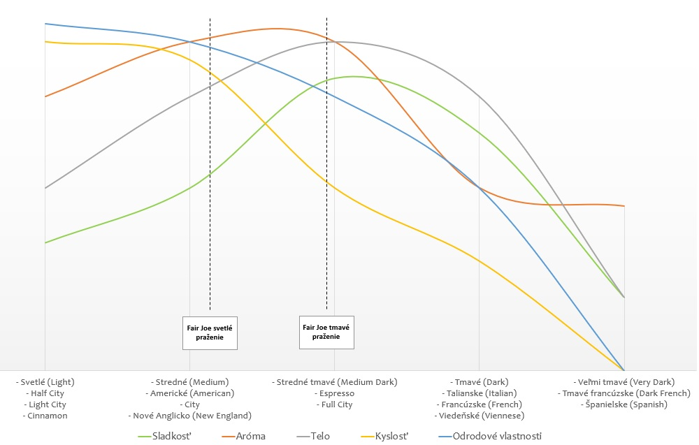 Vývoj vlastností kávy podľa stupňa praženia Fair Joe